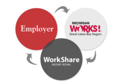 WorkShare and Great Lakes Bay Michigan Works!